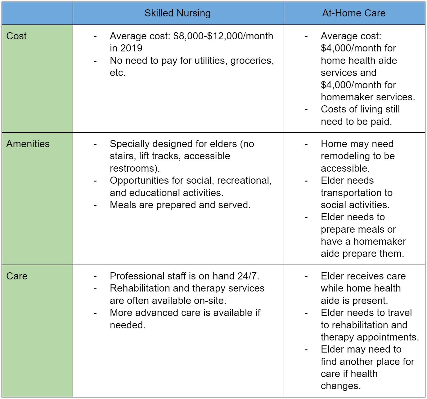 chart skilled nursing vs at-home care