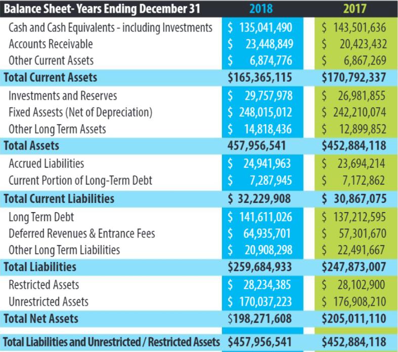 otterbein-seniorlife-balance-sheets